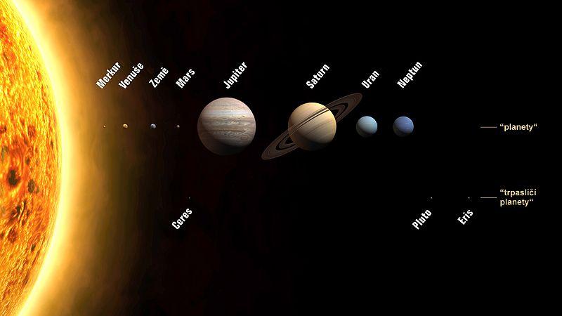 planety sluneční soustavy včetně trpasličí planety