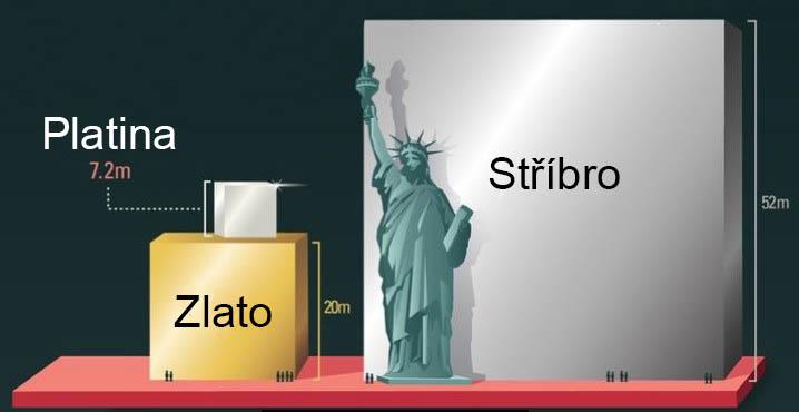 podíl těžby platiny, zlata a stříbra